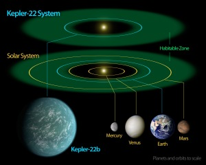 Kepler 22b Comparison with Solar System